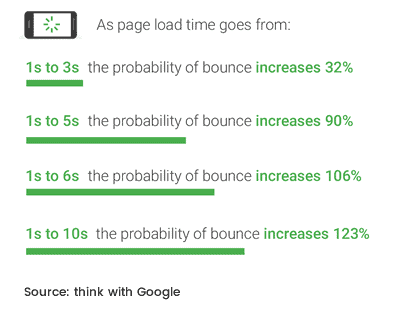 google-mobile-page-speed-new-industry-benchmarks